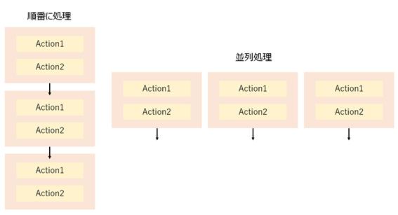 PowerAutomate Apply to Eachを同時実行・並列処理する方法